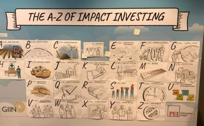 This is a poster containing the The A-Z of impact investing