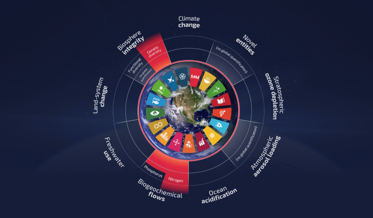How can we implement the UN SDGs within the Planetary Boundaries to stop Climate Change?