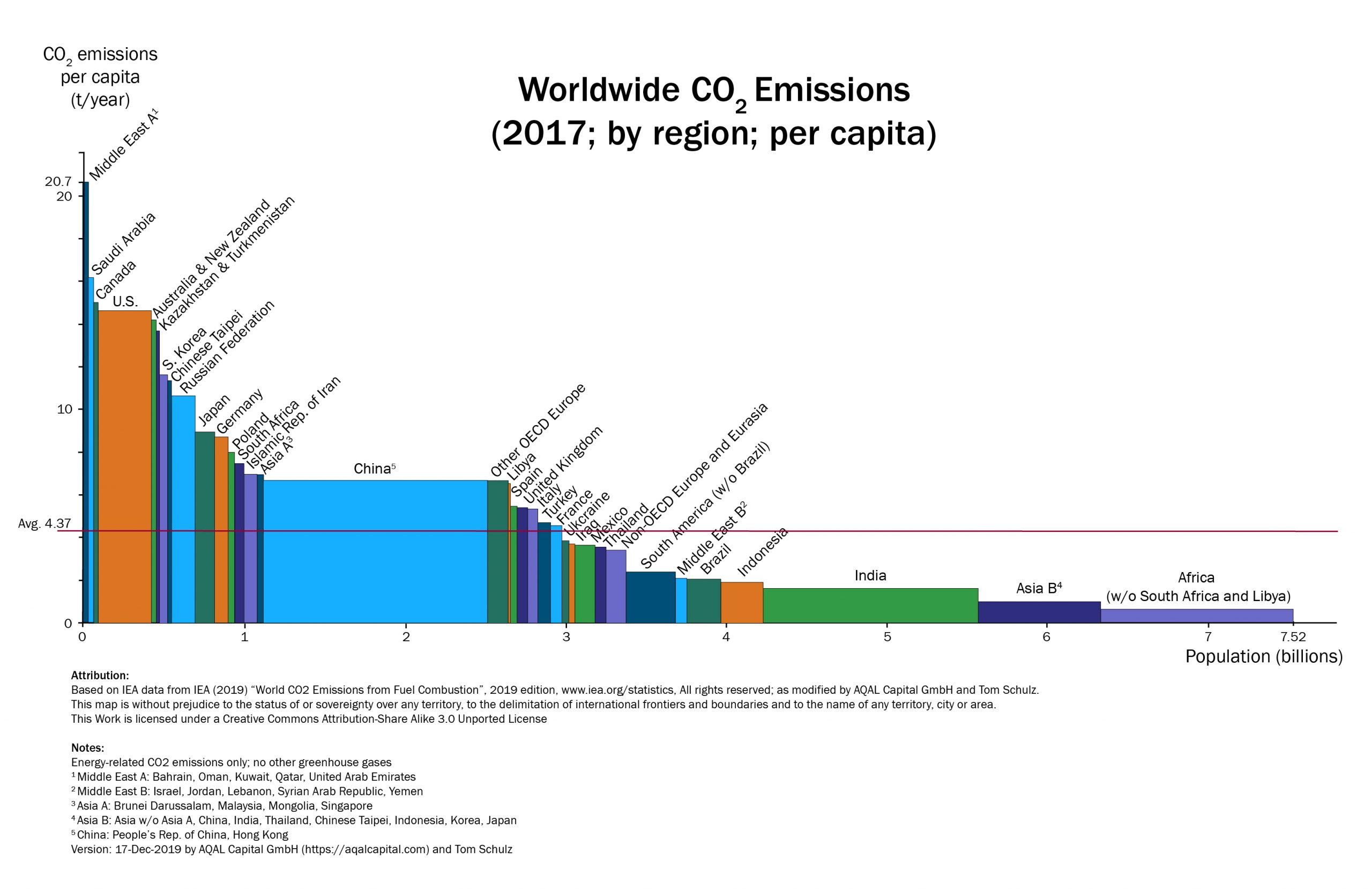 "2017 variwide chart ""Worldwide CO2 emissions"""