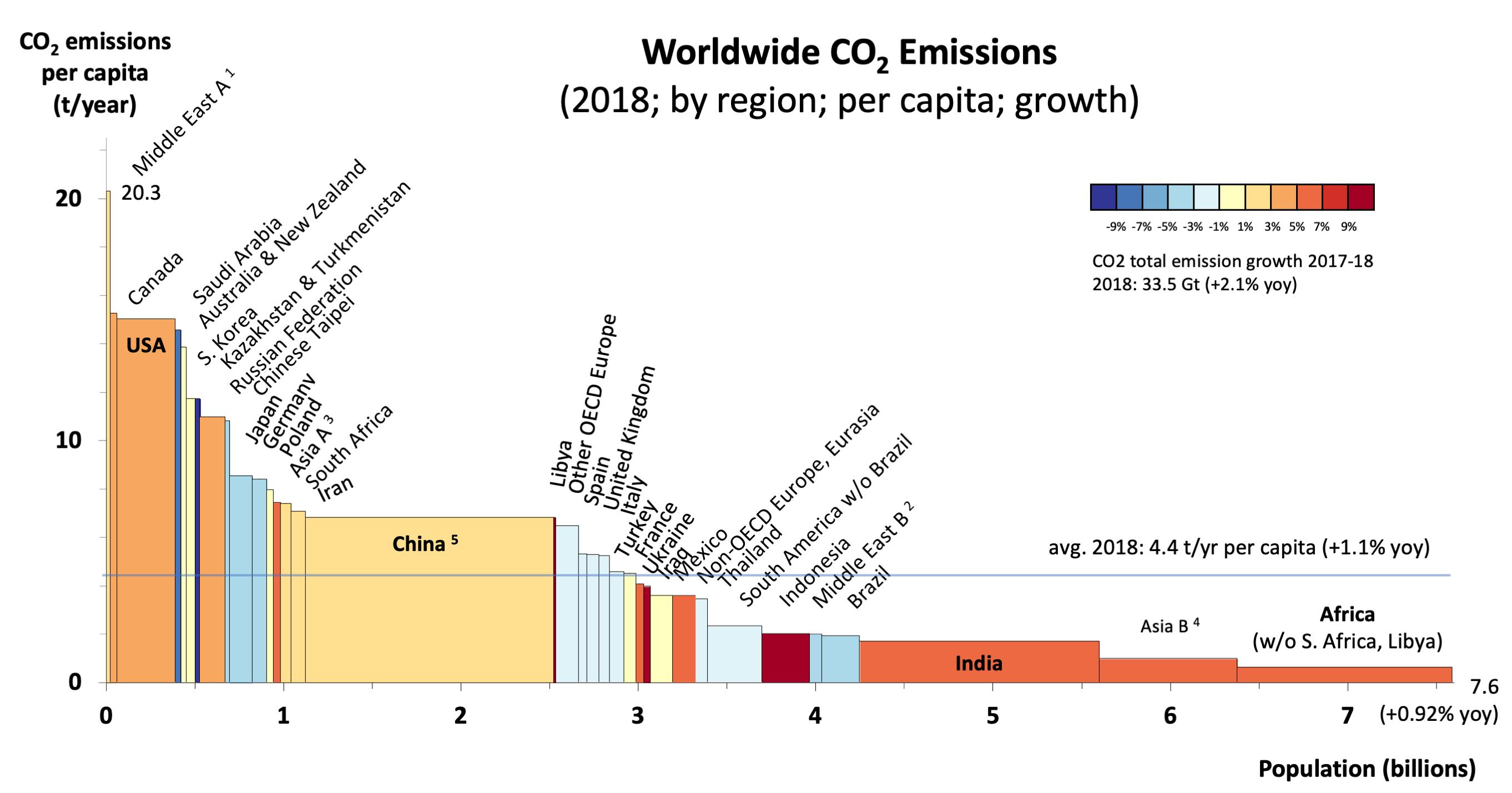 2018 Worldwide CO2 Emissions (variwide chart)